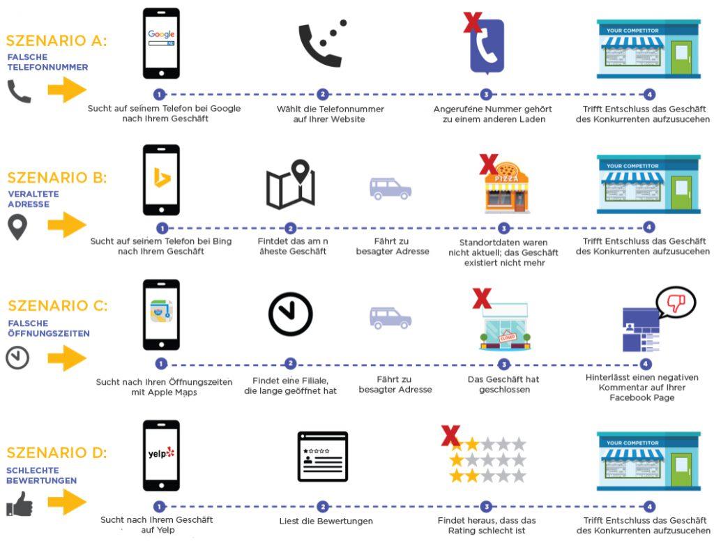 Lokale Marketing / Hyper Local Marketing Customer Journey - Wo sind die Fehler?