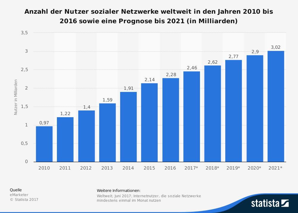 Statistik zur Nutzung von Social Media von Statista