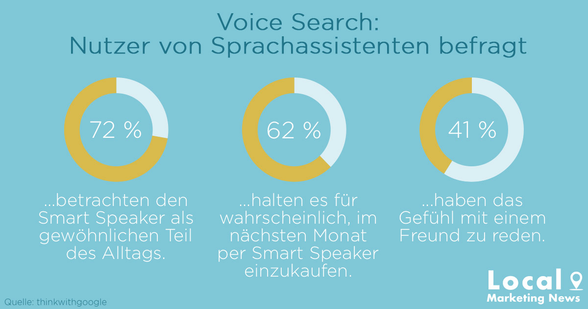 Statistik zu Voice Search